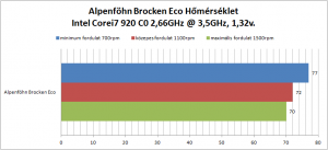 Alpenföhn Brocken Eco